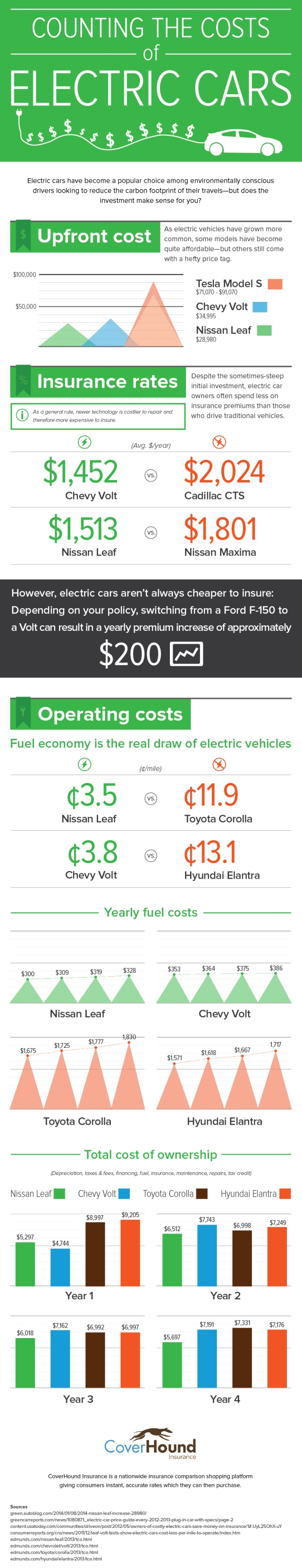 costs-Electric-Cars