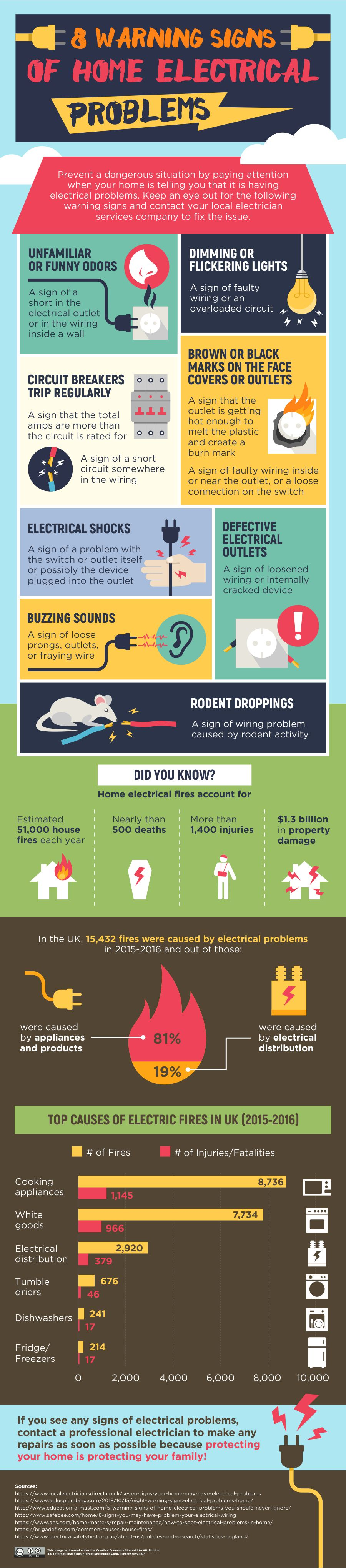 8 Warning Signs of Electrical Problems